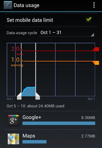 android4datause